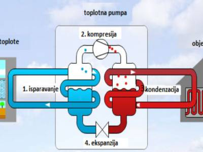 Toplotne pumpe
